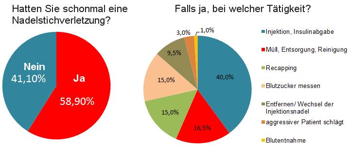 Umfrage Nadelstichverletzung